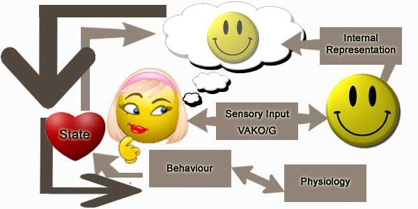 universal-modelling-process-v