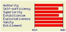 Narcissistic-Personality-score3